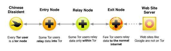 Tor-Circuit